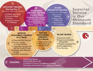Financial Advisor Brochure Custom InfoGraphic